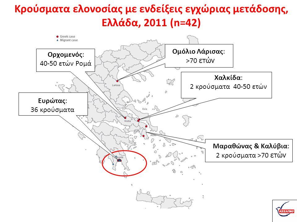 Κρούσματα ελονοσίας με ενδείξεις εγχώριας μετάδοσης,