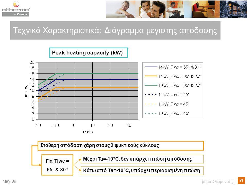 Τεχνικά Χαρακτηριστικά: Διάγραμμα μέγιστης απόδοσης