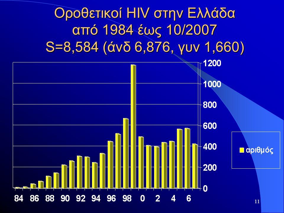 Οροθετικοί HIV στην Ελλάδα από 1984 έως 10/2007 S=8,584 (άνδ 6,876, γυν 1,660)