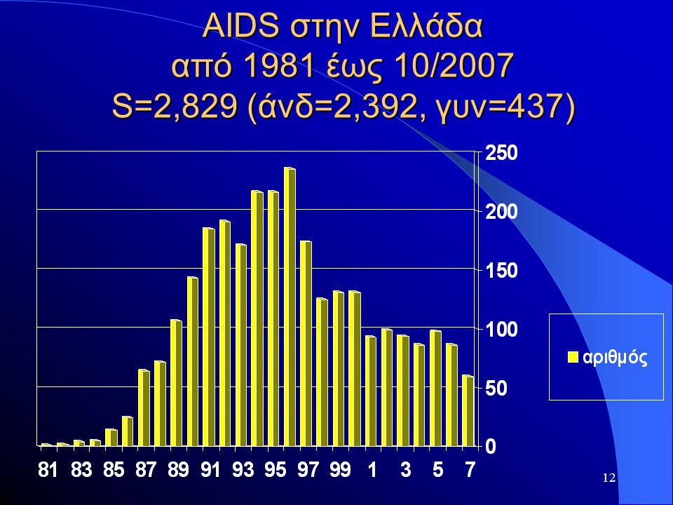 AIDS στην Ελλάδα από 1981 έως 10/2007 S=2,829 (άνδ=2,392, γυν=437)