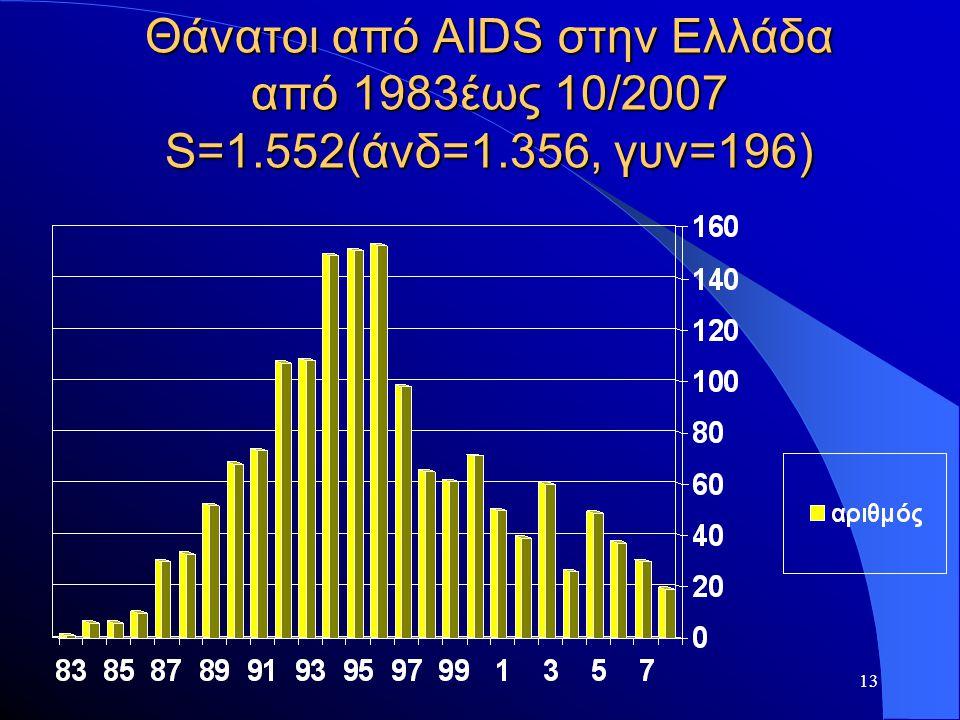 Θάνατοι από AIDS στην Ελλάδα από 1983έως 10/2007 S=1. 552(άνδ=1