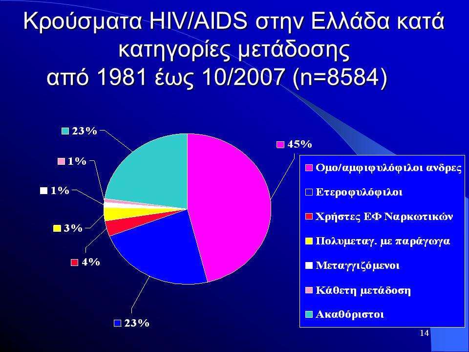 Κρούσματα ΗΙV/ΑIDS στην Ελλάδα κατά κατηγορίες μετάδοσης από 1981 έως 10/2007 (n=8584)