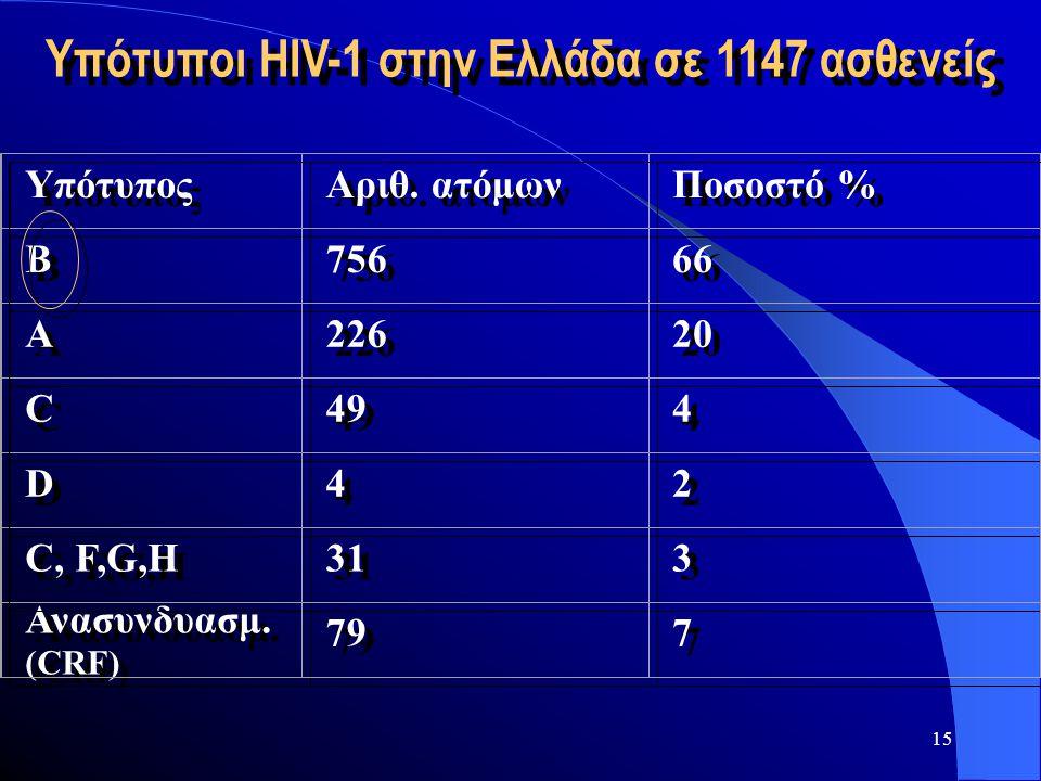 Υπότυποι HIV-1 στην Ελλάδα σε 1147 ασθενείς