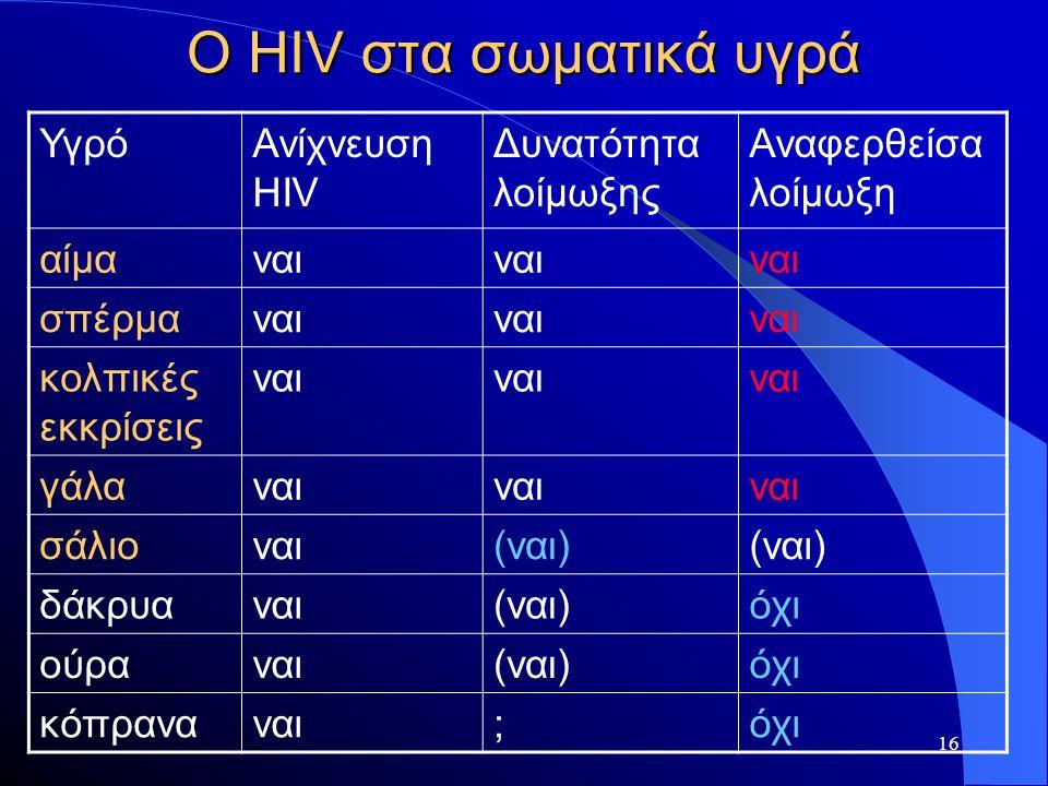 Ο HIV στα σωματικά υγρά Υγρό Ανίχνευση HIV Δυνατότητα λοίμωξης