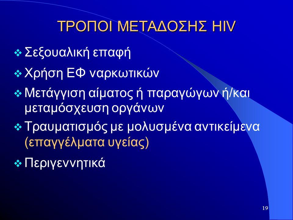 ΤΡΟΠΟΙ ΜΕΤΑΔΟΣΗΣ HIV Σεξουαλική επαφή Χρήση ΕΦ ναρκωτικών