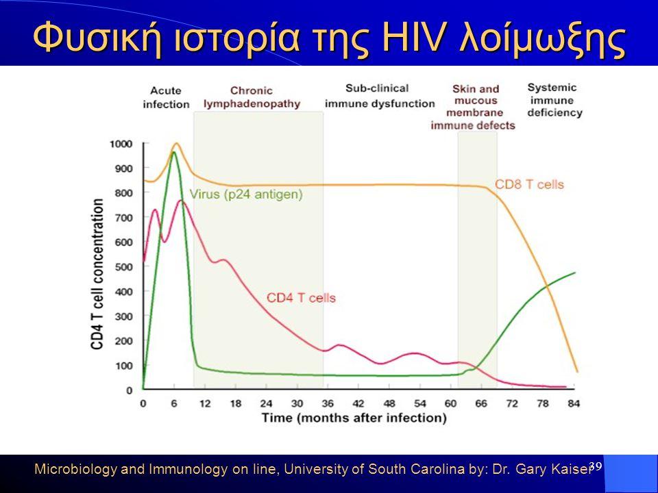 Φυσική ιστορία της HIV λοίμωξης