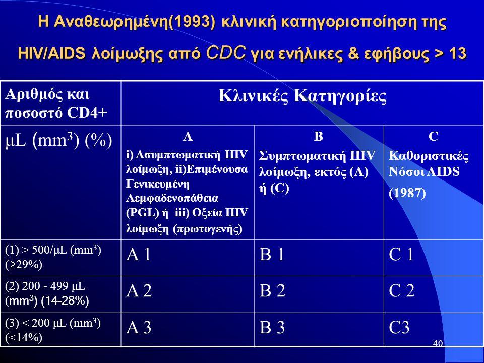 Κλινικές Κατηγορίες μL (mm3) (%) Α 1 Β 1 C 1 Α 2 Β 2 C 2 Α 3 Β 3 C3