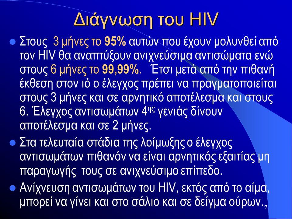 Διάγνωση του HIV