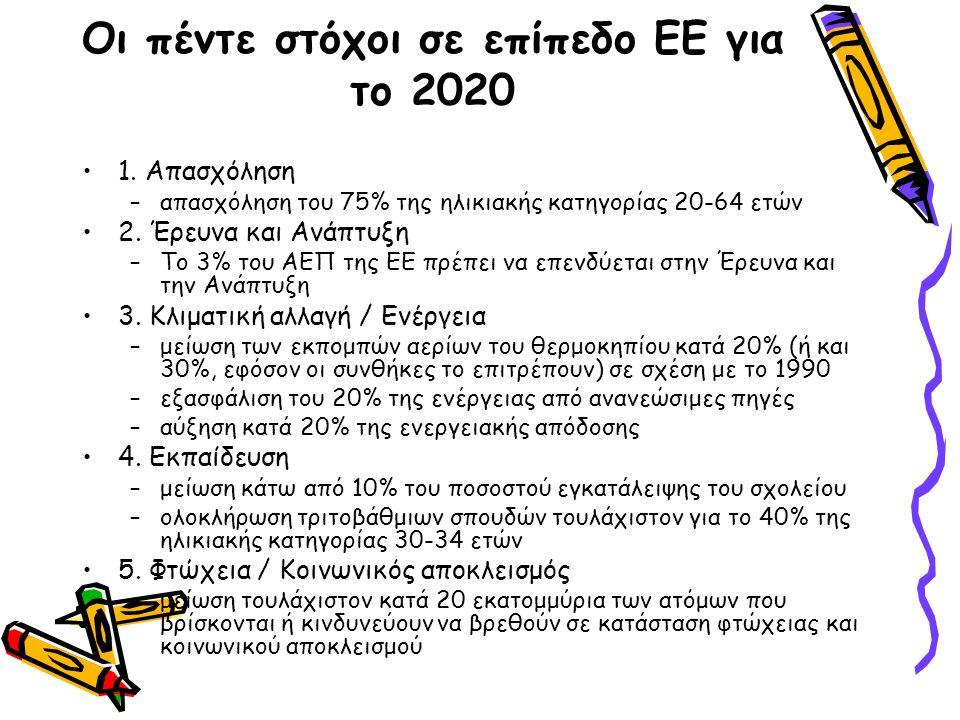 Οι πέντε στόχοι σε επίπεδο ΕΕ για το 2020