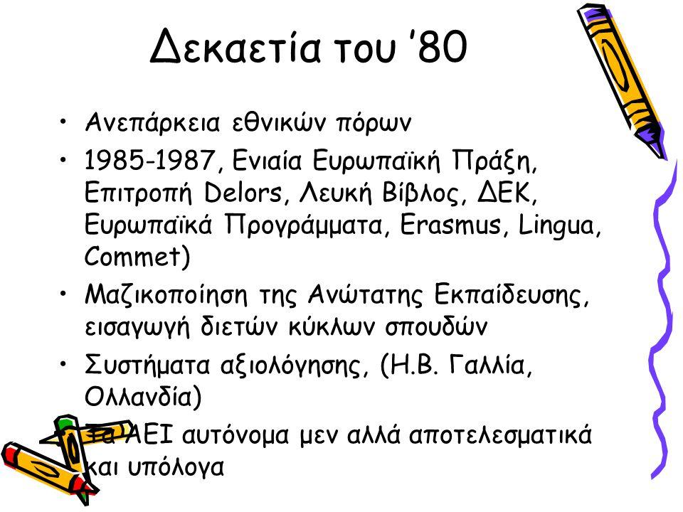 Δεκαετία του '80 Ανεπάρκεια εθνικών πόρων