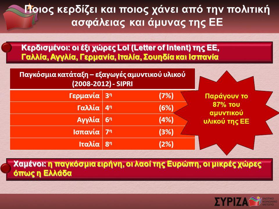 Ποιος κερδίζει και ποιος χάνει από την πολιτική ασφάλειας και άμυνας της ΕΕ