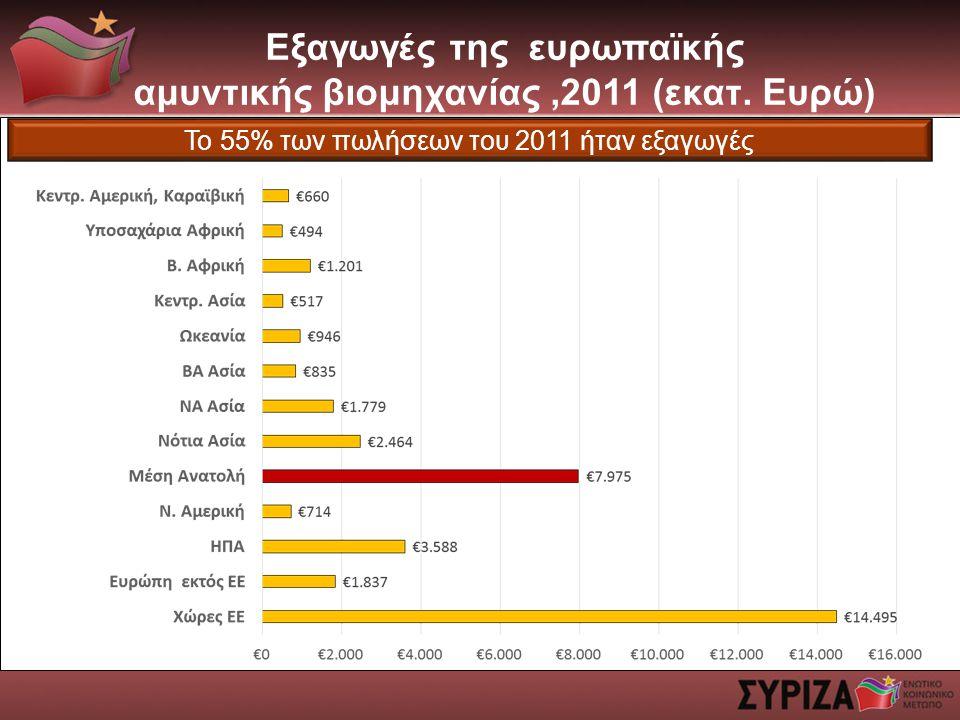 Εξαγωγές της ευρωπαϊκής αμυντικής βιομηχανίας ,2011 (εκατ. Ευρώ)