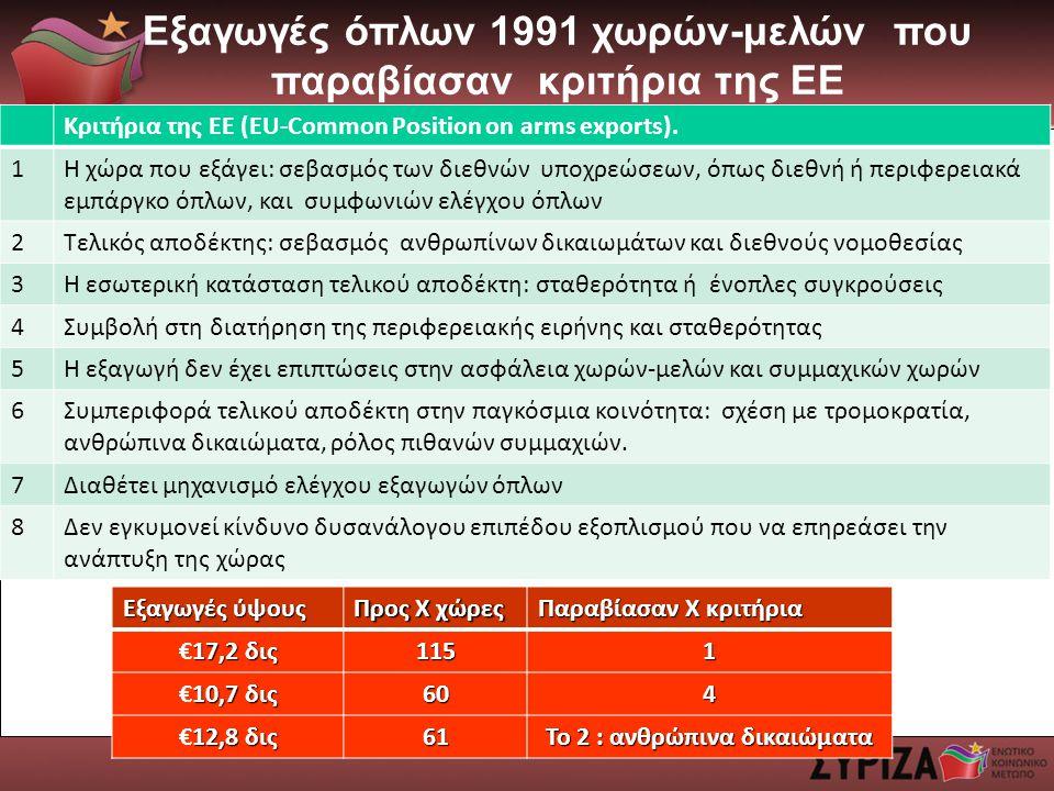 Εξαγωγές όπλων 1991 χωρών-μελών που παραβίασαν κριτήρια της ΕΕ