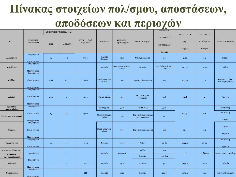Πίνακας στοιχείων πολ/σμου, αποστάσεων, αποδόσεων και περιοχών