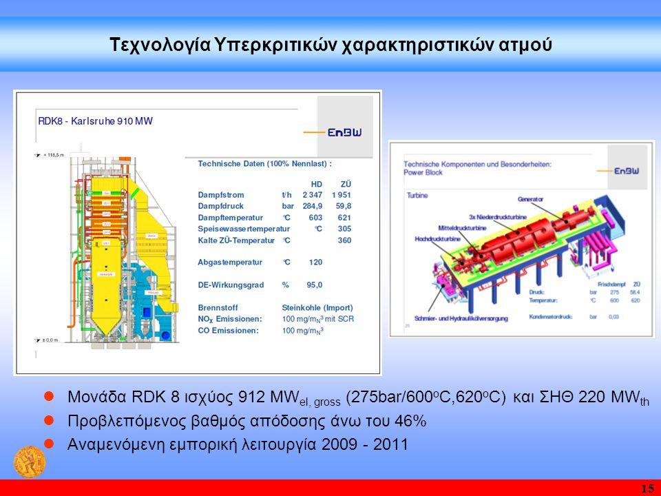 Τεχνολογία Υπερκριτικών χαρακτηριστικών ατμού