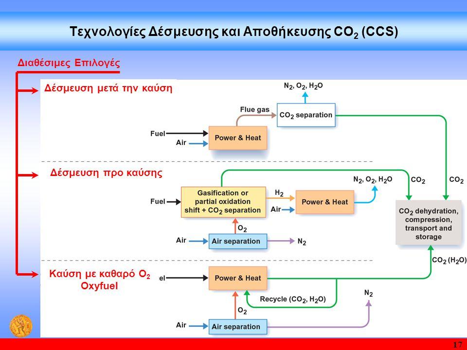 Τεχνολογίες Δέσμευσης και Aποθήκευσης CO2 (CCS)