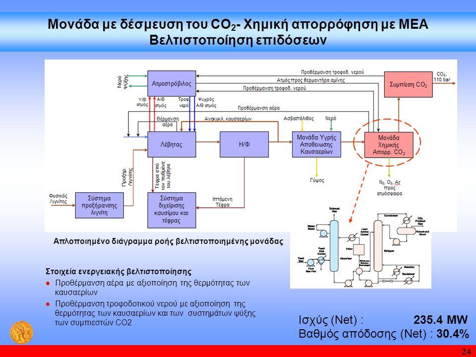 Απλοποιημένο διάγραμμα ροής βελτιστοποιημένης μονάδας
