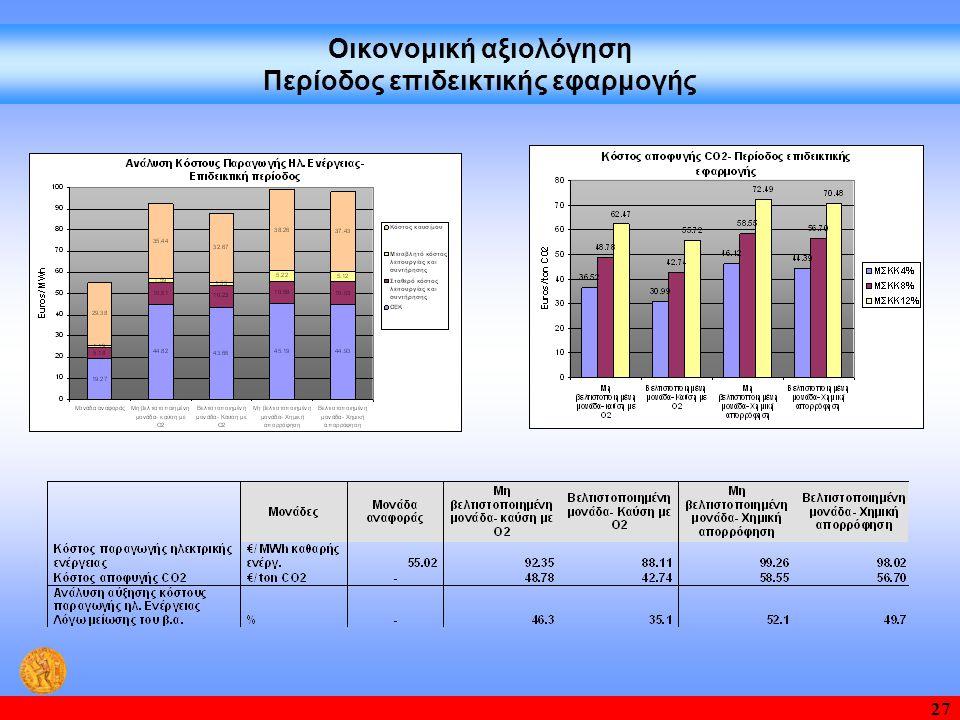 Οικονομική αξιολόγηση Περίοδος επιδεικτικής εφαρμογής
