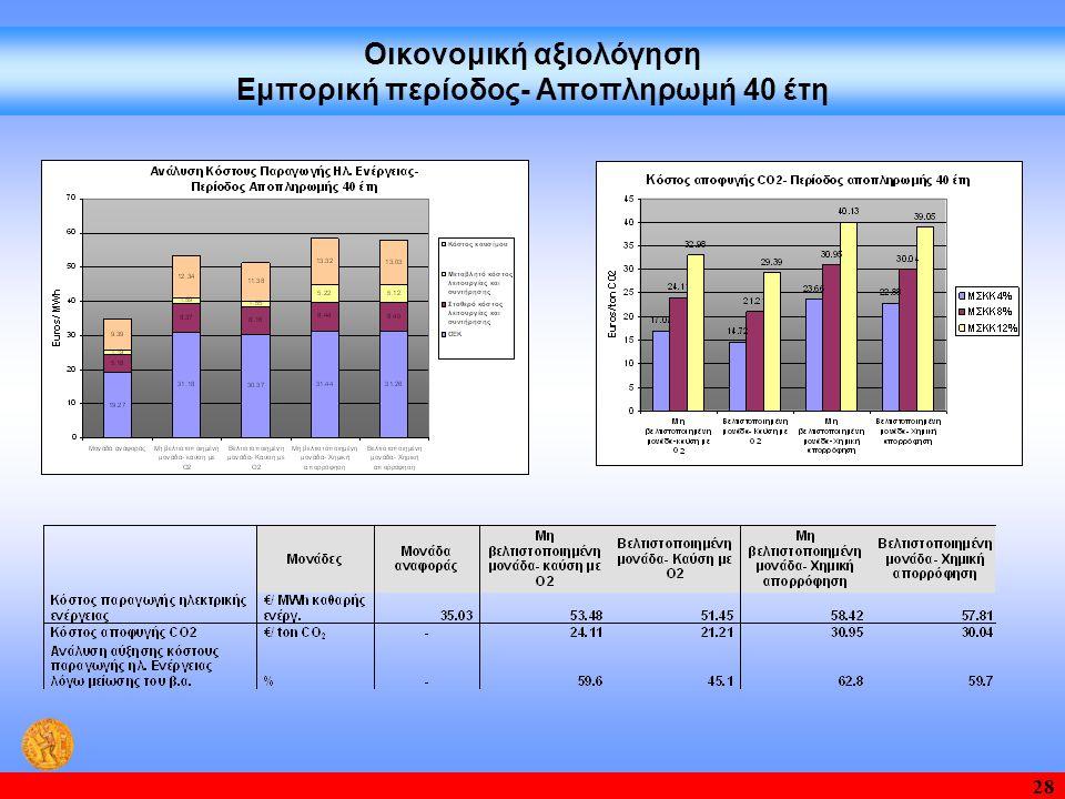 Οικονομική αξιολόγηση Εμπορική περίοδος- Αποπληρωμή 40 έτη