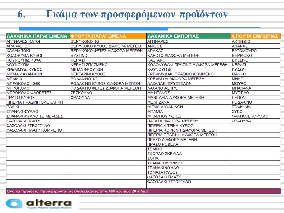 6. Γκάμα των προσφερόμενων προϊόντων