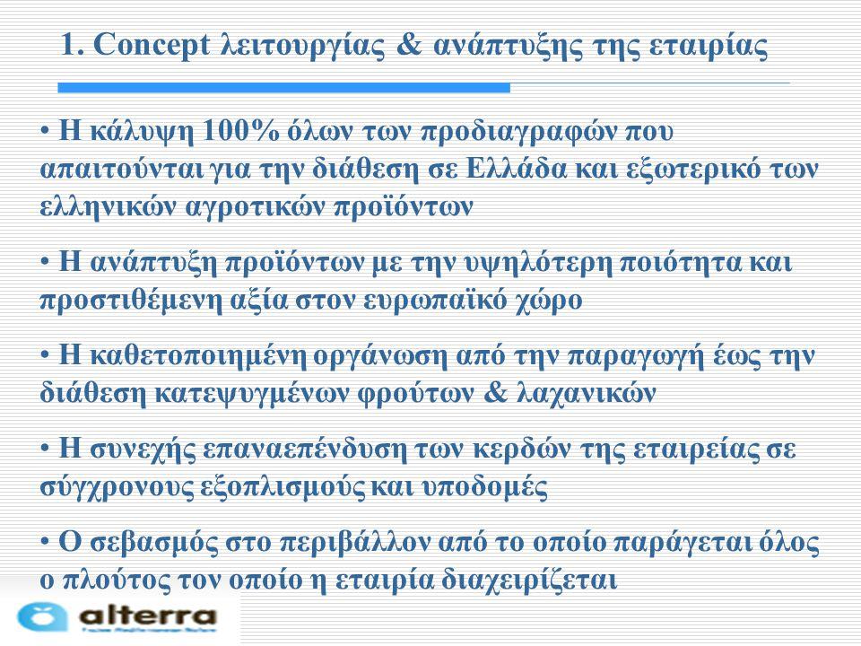 1. Concept λειτουργίας & ανάπτυξης της εταιρίας