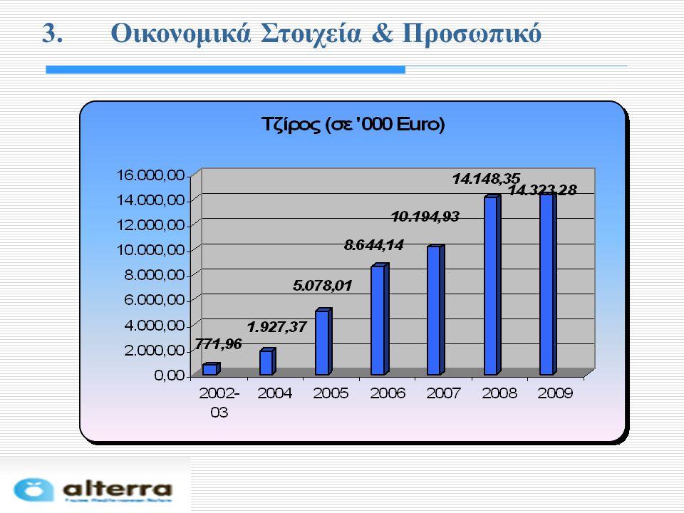 3. Οικονομικά Στοιχεία & Προσωπικό