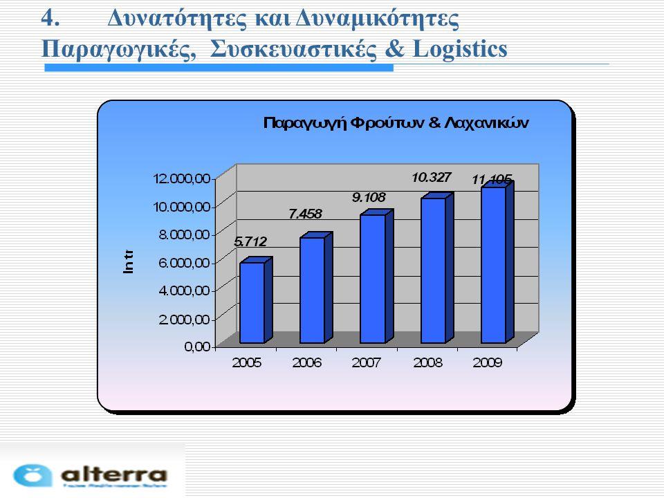 4. Δυνατότητες και Δυναμικότητες Παραγωγικές, Συσκευαστικές & Logistics