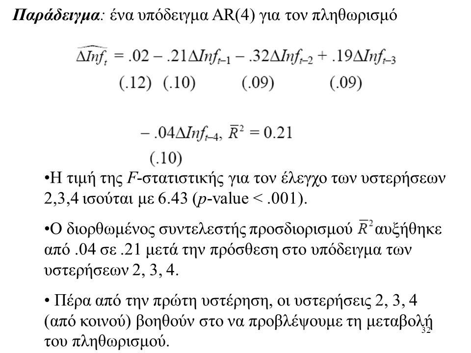 Παράδειγμα: ένα υπόδειγμα AR(4) για τον πληθωρισμό
