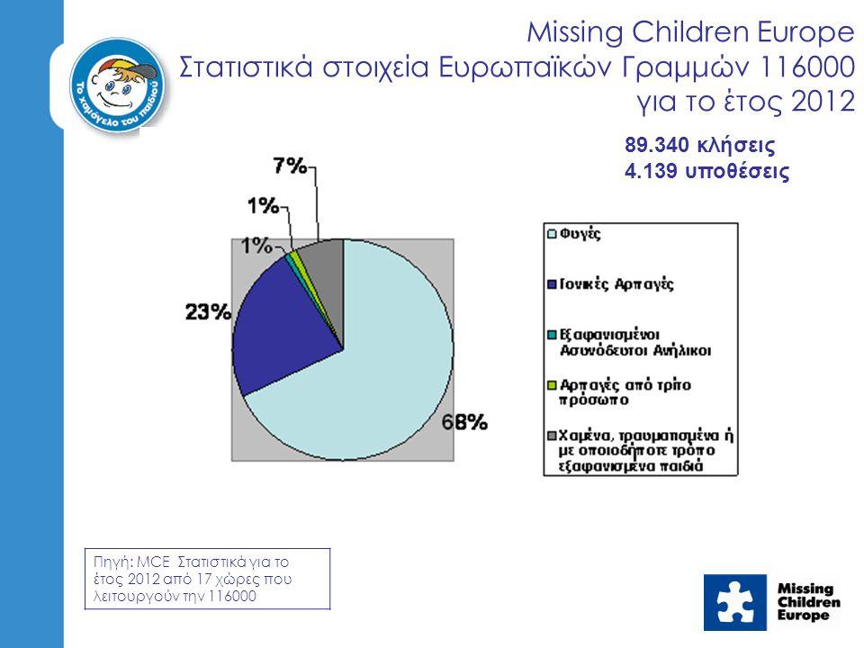 Missing Children Europe Στατιστικά στοιχεία Ευρωπαϊκών Γραμμών 116000 για το έτος 2012