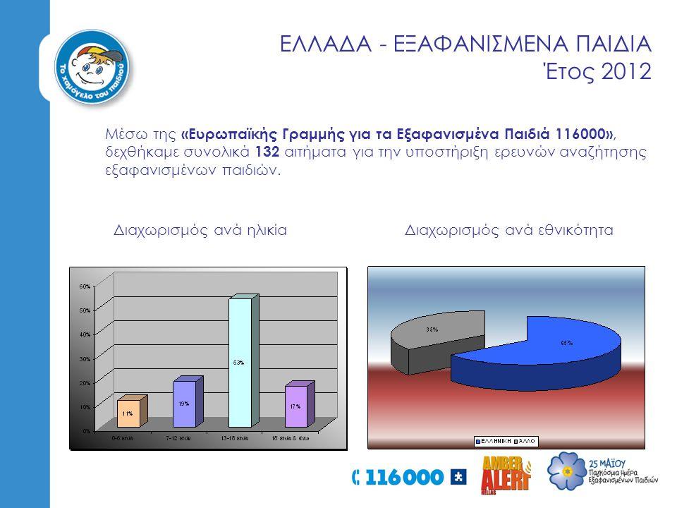 ΕΛΛΑΔΑ - ΕΞΑΦΑΝΙΣΜΕΝΑ ΠΑΙΔΙΑ Έτος 2012
