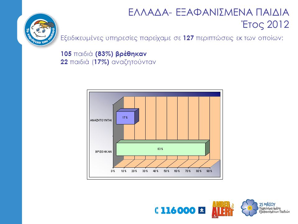 ΕΛΛΑΔΑ- ΕΞΑΦΑΝΙΣΜΕΝΑ ΠΑΙΔΙΑ Έτος 2012