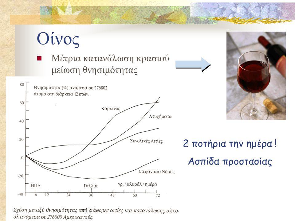 Οίνος Μέτρια κατανάλωση κρασιού μείωση θνησιμότητας