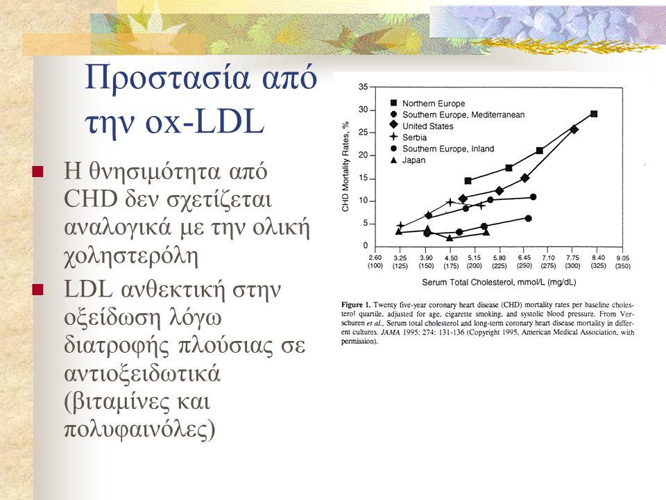 Προστασία από την ox-LDL
