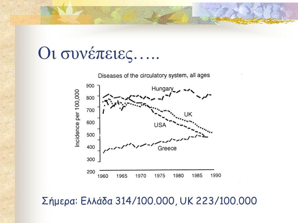 Οι συνέπειες….. Σήμερα: Ελλάδα 314/100.000, UK 223/100.000
