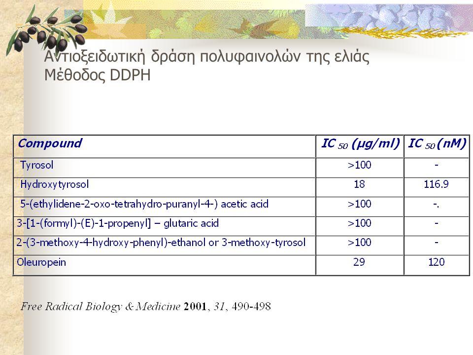 Αντιοξειδωτική δράση πολυφαινολών της ελιάς