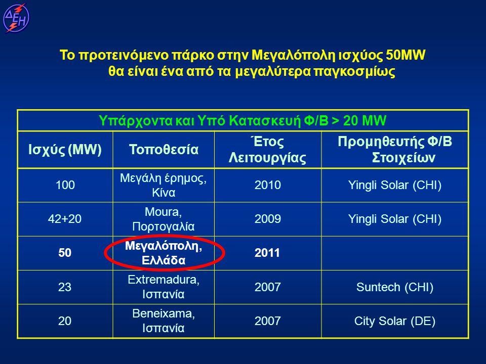 Υπάρχοντα και Υπό Κατασκευή Φ/Β > 20 MW Προμηθευτής Φ/Β Στοιχείων