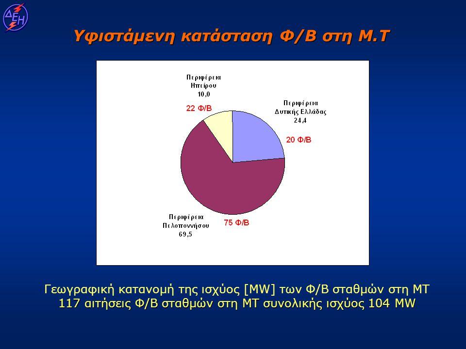 Υφιστάμενη κατάσταση Φ/Β στη Μ.Τ