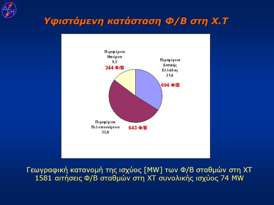 Υφιστάμενη κατάσταση Φ/Β στη Χ.Τ