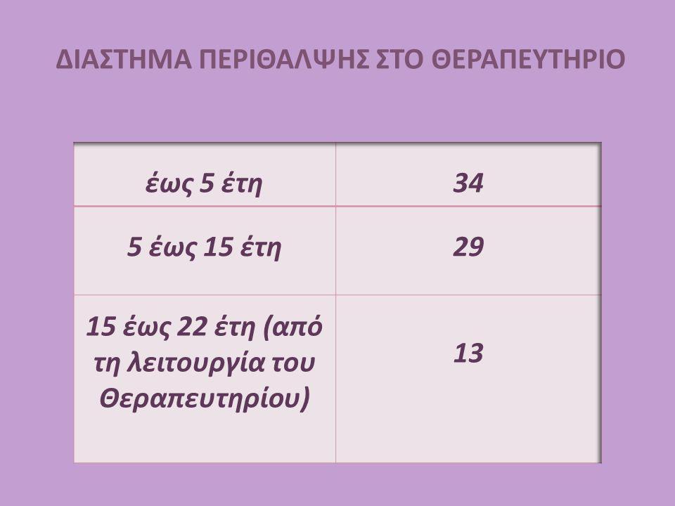 ΔΙΑΣΤΗΜΑ ΠΕΡΙΘΑΛΨΗΣ ΣΤΟ ΘΕΡΑΠΕΥΤΗΡΙΟ έως 5 έτη 34 5 έως 15 έτη 29