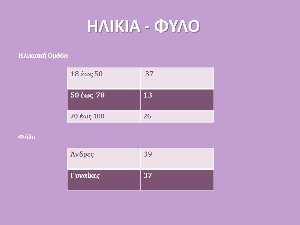 ΗΛΙΚΙΑ - ΦΥΛΟ 18 έως 50 37 50 έως 70 13 70 έως 100 26 Άνδρες 39