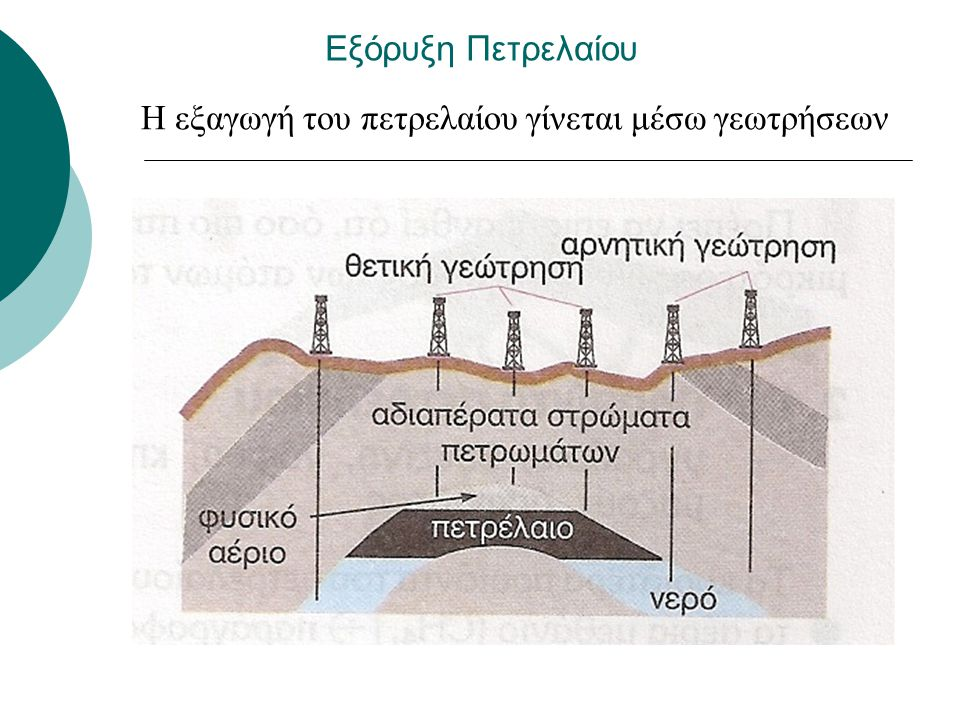 Η εξαγωγή του πετρελαίου γίνεται μέσω γεωτρήσεων
