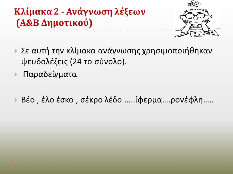 Κλίμακα 2 - Ανάγνωση λέξεων (Α&Β Δημοτικού)