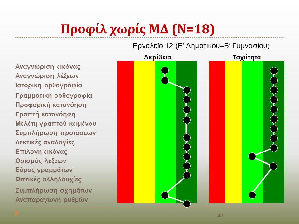Εργαλείο 12 (Ε′ Δημοτικού–Β′ Γυμνασίου)