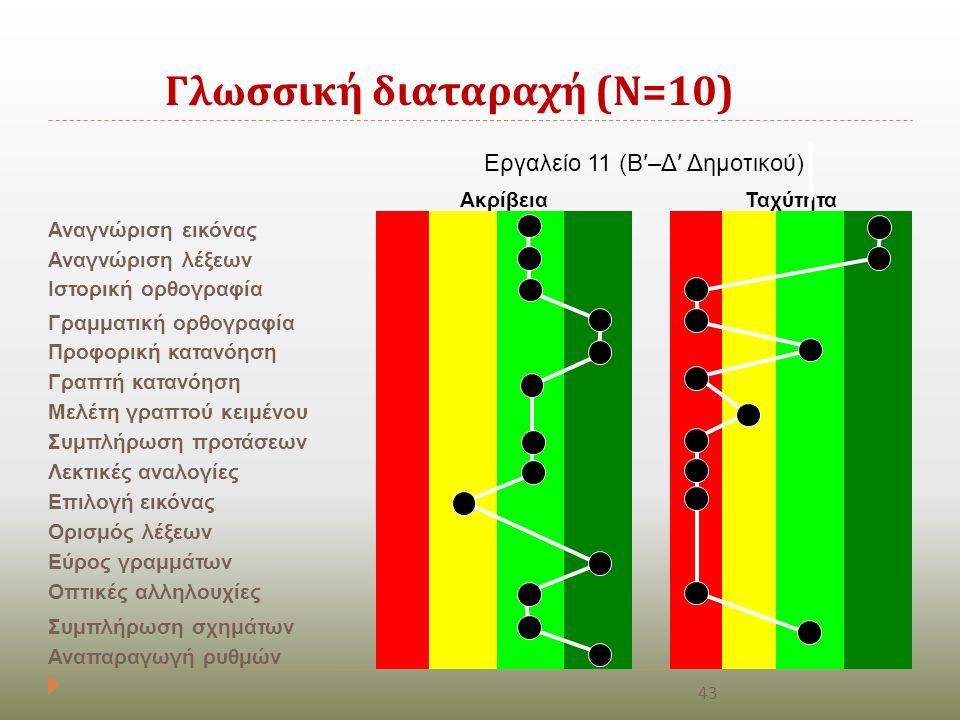 Γλωσσική διαταραχή (Ν=10)