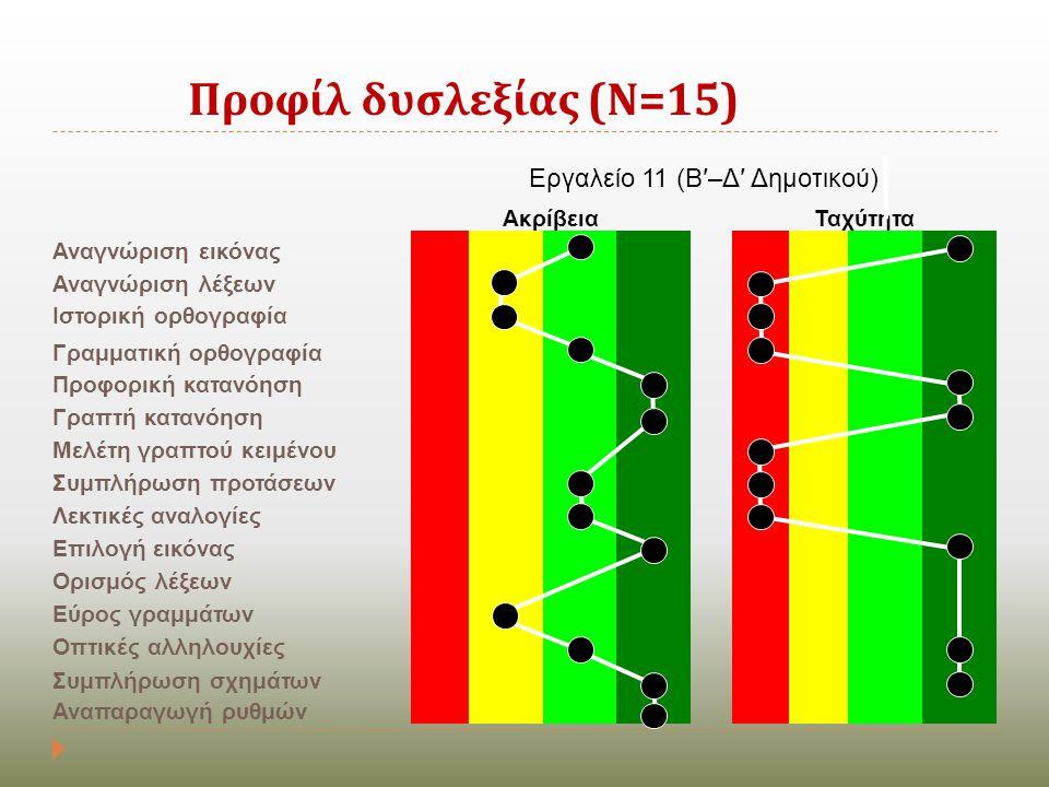 Εργαλείο 11 (Β′–Δ′ Δημοτικού)