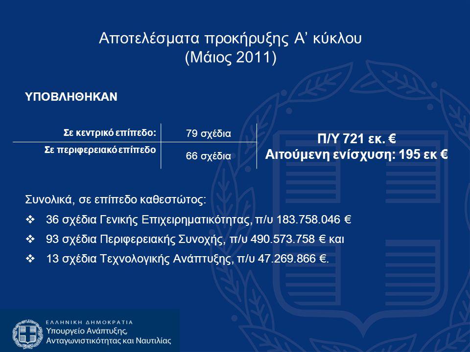 Αποτελέσματα προκήρυξης Α' κύκλου (Μάιος 2011)