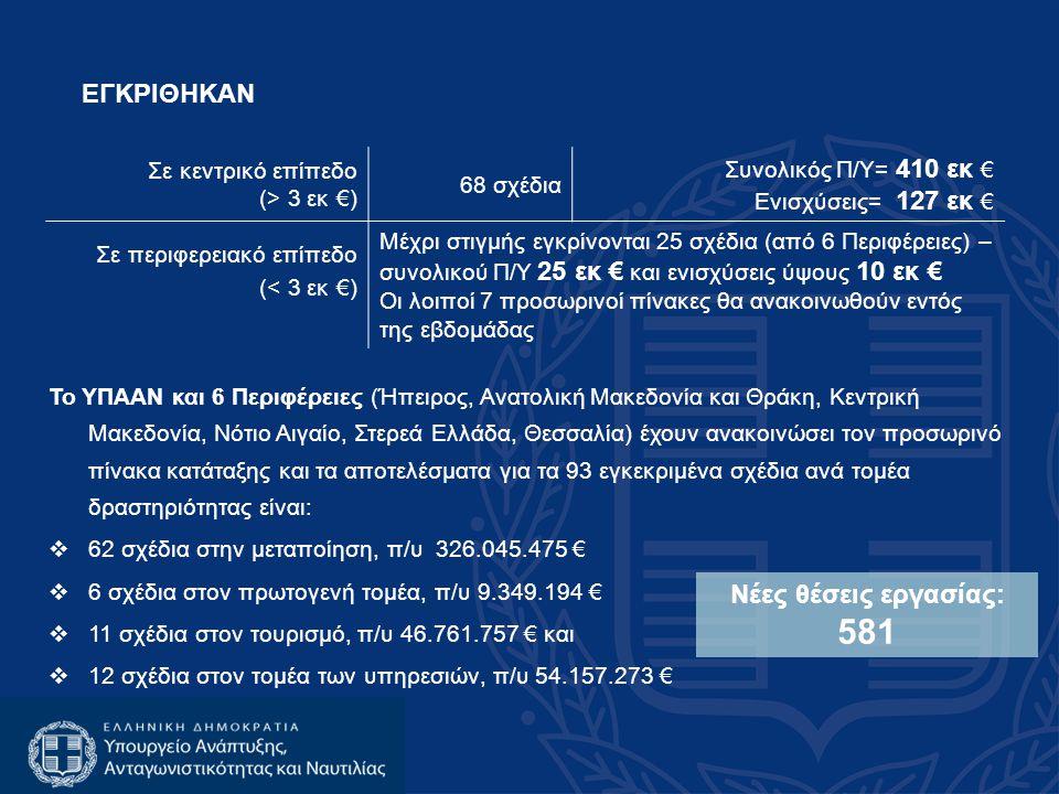 ΕΓΚΡΙΘΗΚΑΝ Νέες θέσεις εργασίας: 581 Σε κεντρικό επίπεδο (> 3 εκ €)