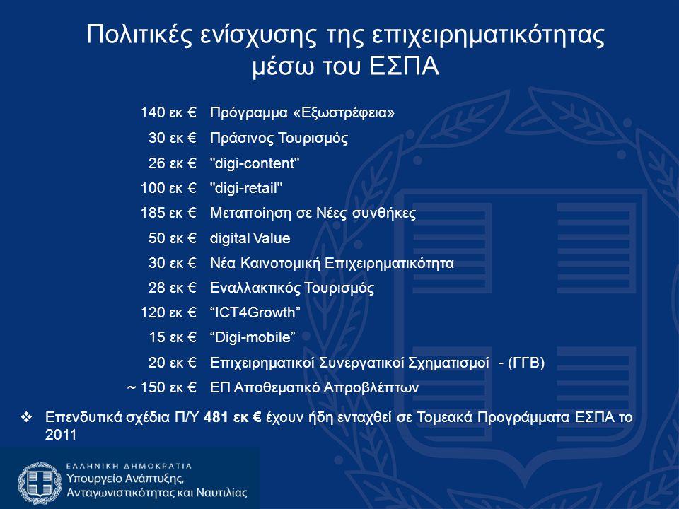 Πολιτικές ενίσχυσης της επιχειρηματικότητας μέσω του ΕΣΠΑ