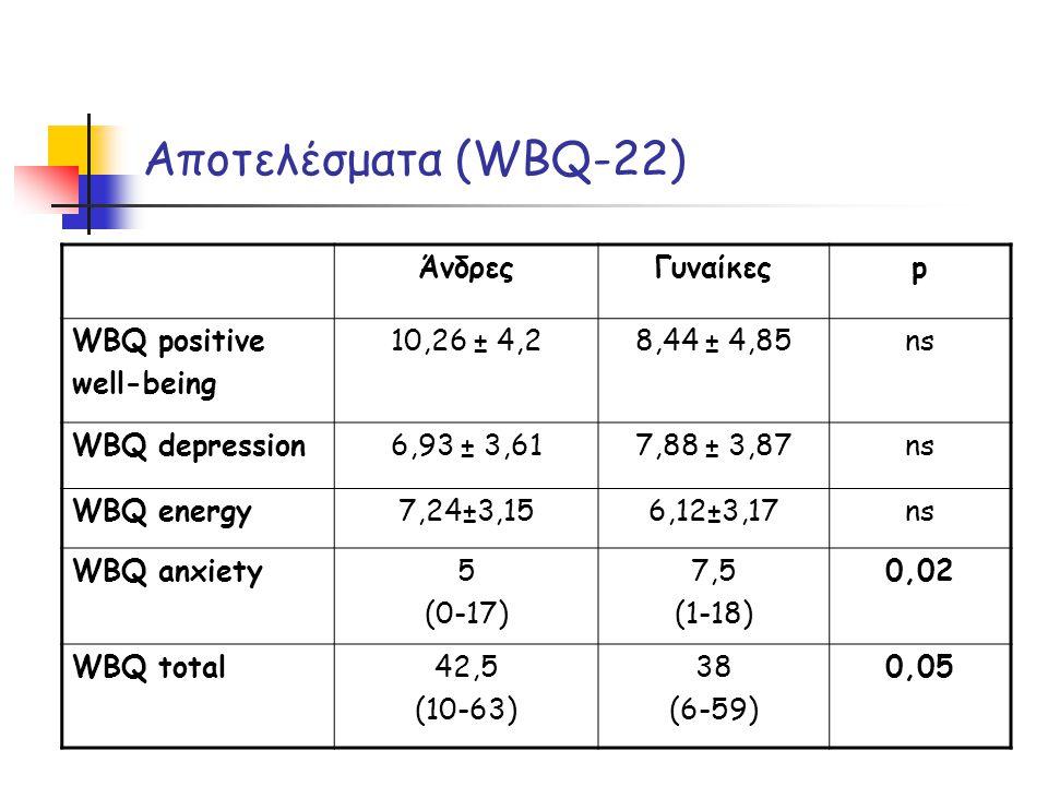 Αποτελέσματα (WBQ-22) Άνδρες Γυναίκες p WBQ positive well-being