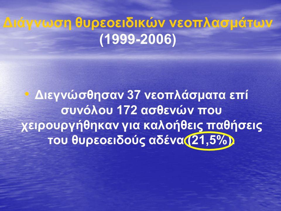 Διάγνωση θυρεοειδικών νεοπλασμάτων (1999-2006)